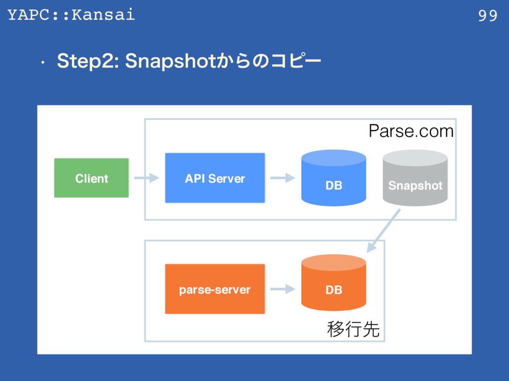 YAPC::Kansai w 4UFQ4OBQTIPU͔Βͷίϐʔ 99 API Ser...
