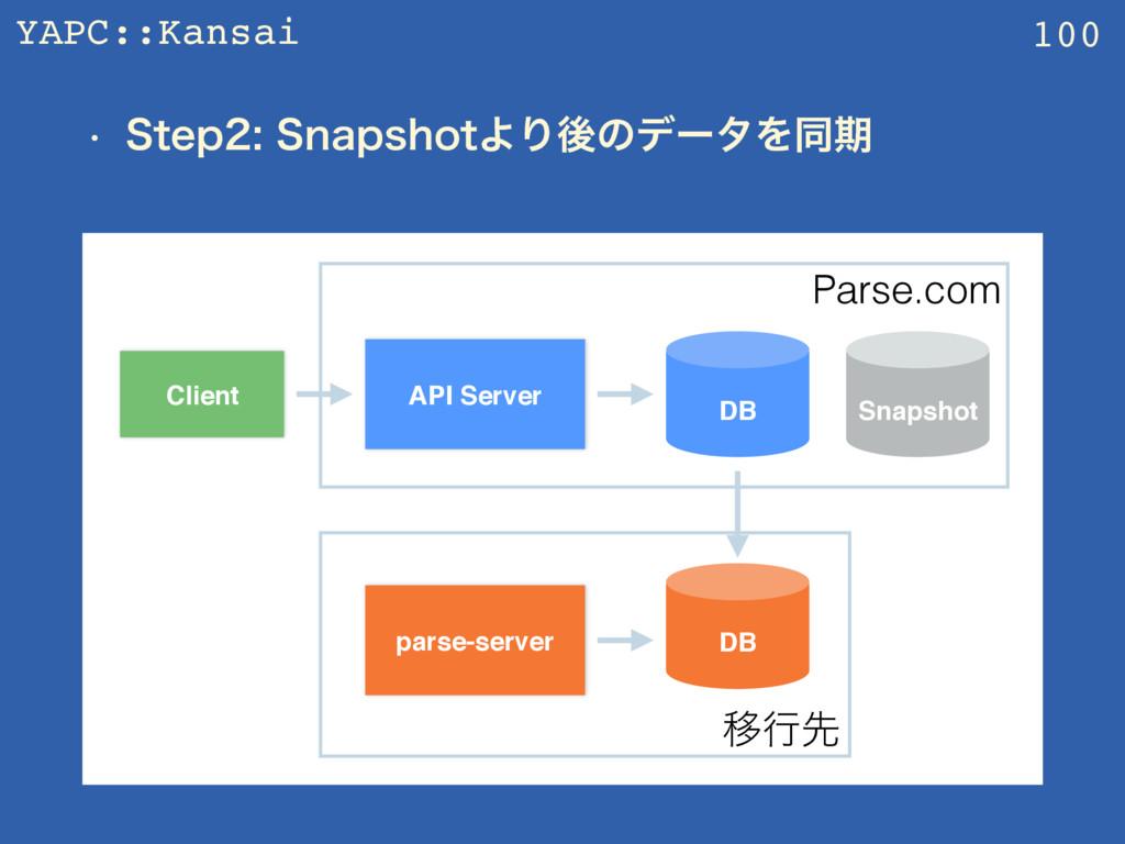 YAPC::Kansai w 4UFQ4OBQTIPUΑΓޙͷσʔλΛಉظ 100 AP...