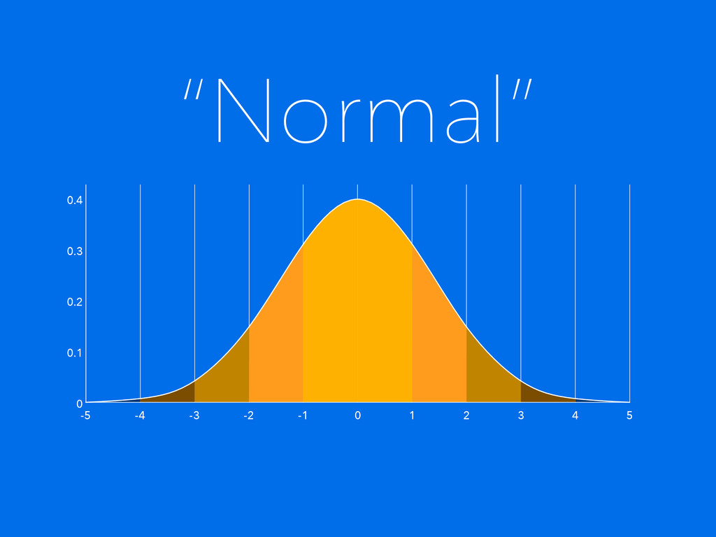 """""""Normal"""" 5 -5 -4 -3 -2 -1 0 1 2 3 4 0 0.1 0.2 0..."""