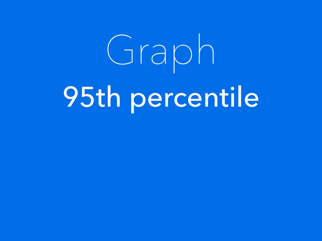 Graph 95th percentile