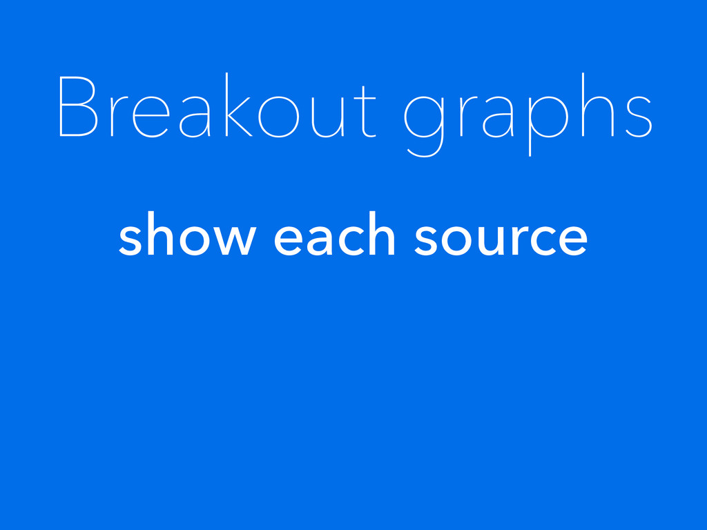 Breakout graphs show each source