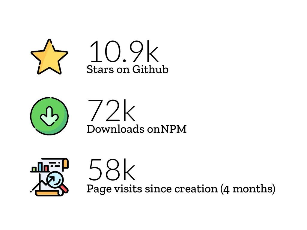 10.9k Stars on Github 72k Downloads onNPM 58k P...