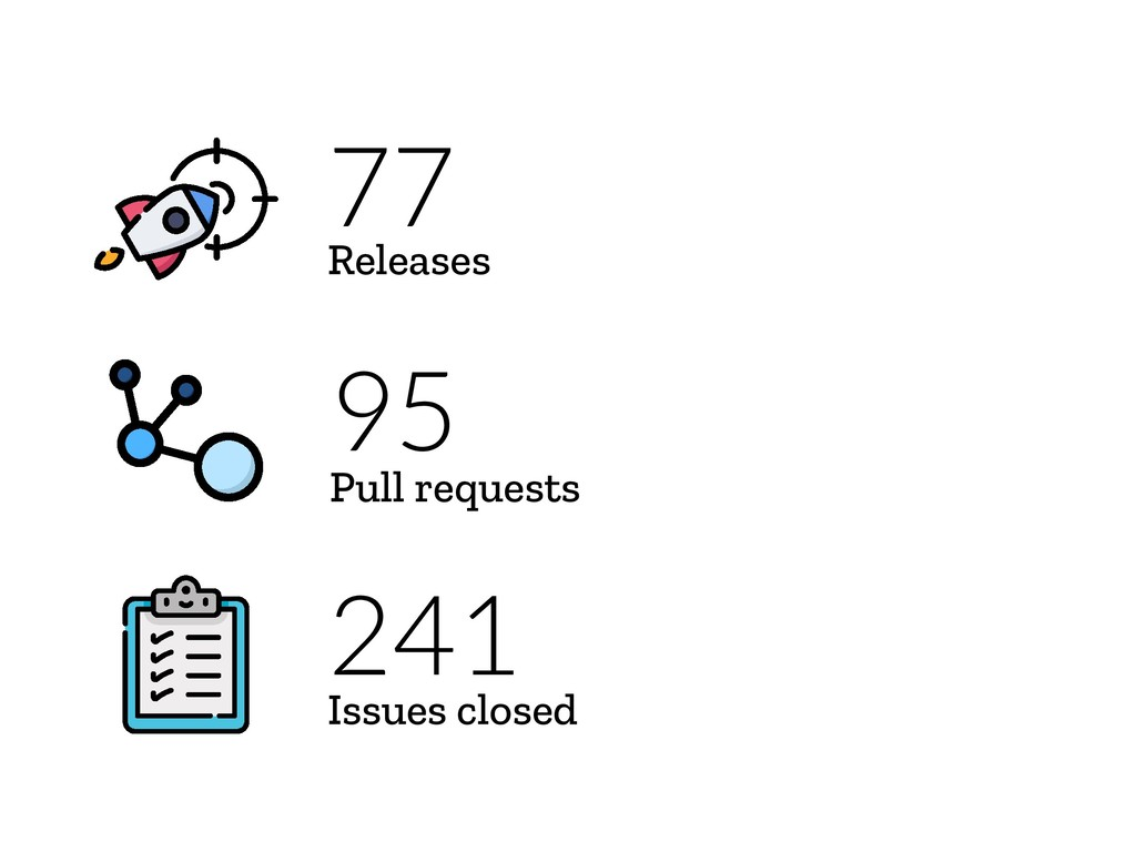 95 Pull requests 241 Issues closed 77 Releases