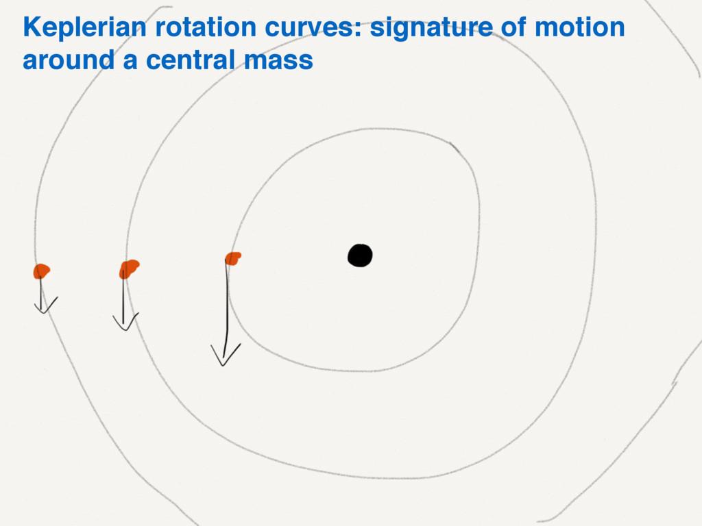 Keplerian rotation curves: signature of motion ...