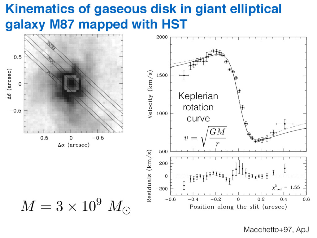 SUPERMASSIVE BLACK HOLE OF M87 581 sitions of t...