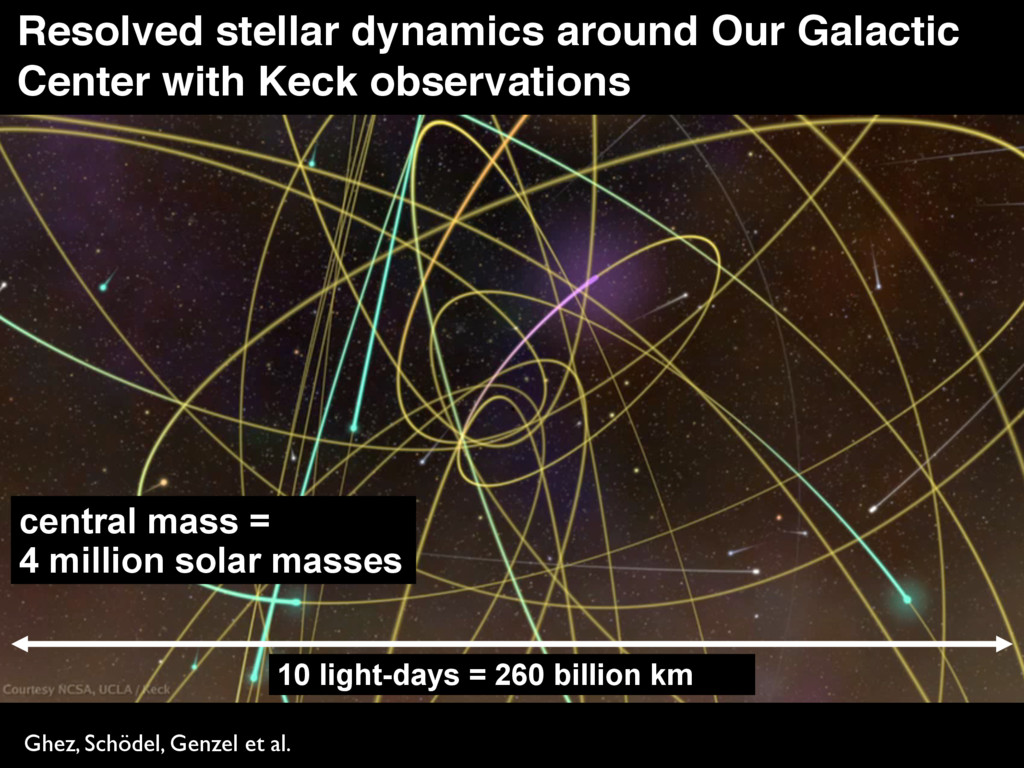 10 light-days = 260 billion km Ghez, Schödel, G...