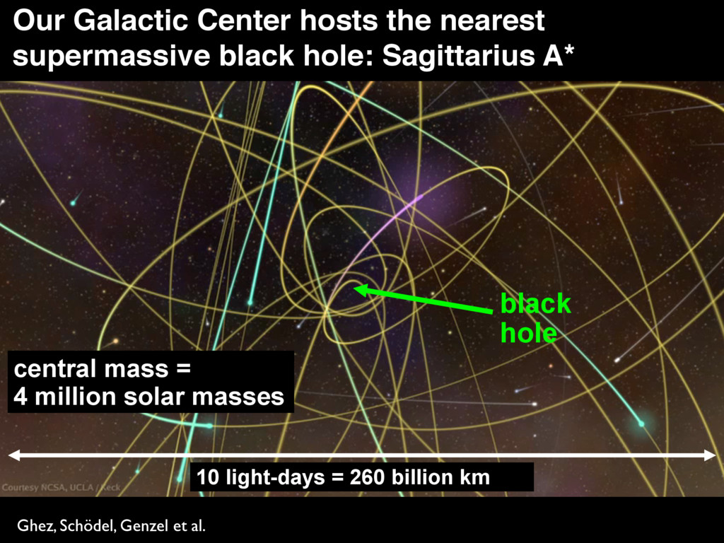 black hole Our Galactic Center hosts the neares...