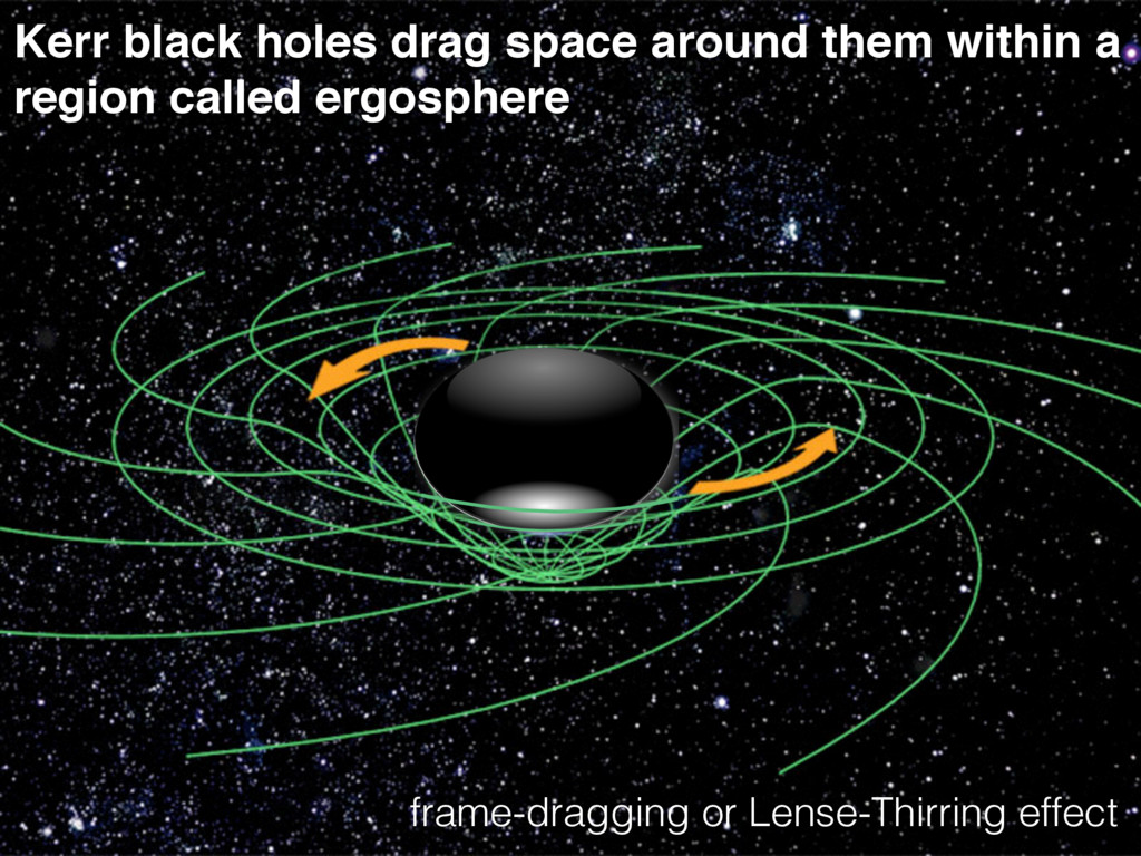 Kerr black holes drag space around them within ...