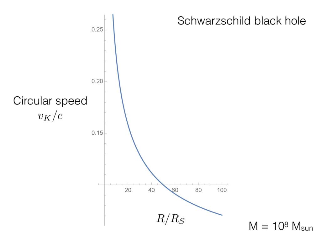 20 40 60 80 100 0.15 0.20 0.25 Circular speed M...
