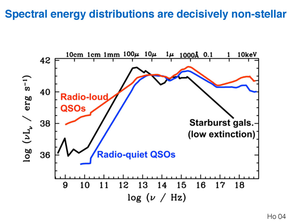 Spectral energy distributions are decisively no...