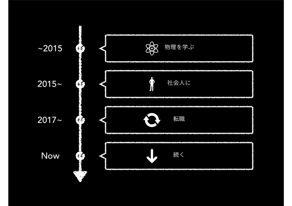 ཧΛֶͿ స৬ ଓ͘ ࣾձਓʹ ~2015 2015~ 2017~ Now