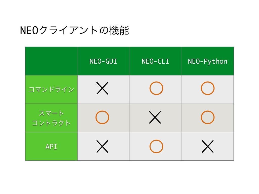 NEOΫϥΠΞϯτͷػ NEO-GUI NEO-CLI NEO-Python ίϚϯυϥΠϯ...