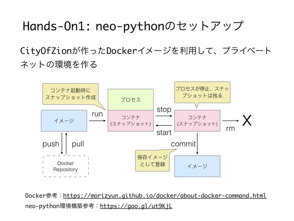 Hands-On1: neo-pythonͷηοτΞοϓ CityOfZion͕࡞ͬͨDock...