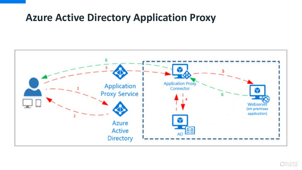 Azure Active Directory Application Proxy