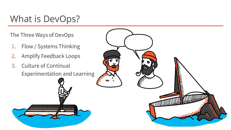 What is DevOps? The Three Ways of DevOps 1. Flo...