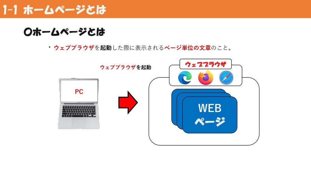 1-1 ホームページとは 〇ホームページとは ・ウェブブラウザを起動した際に表示されるページ単...
