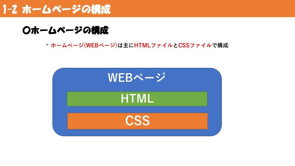 1-2 ホームページの構成 〇ホームページの構成 ・ホームページ(WEBページ)は主にHTML...