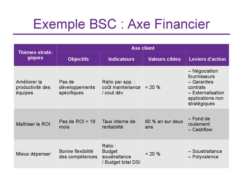 Exemple BSC : Axe Financier Thèmes straté- giqu...