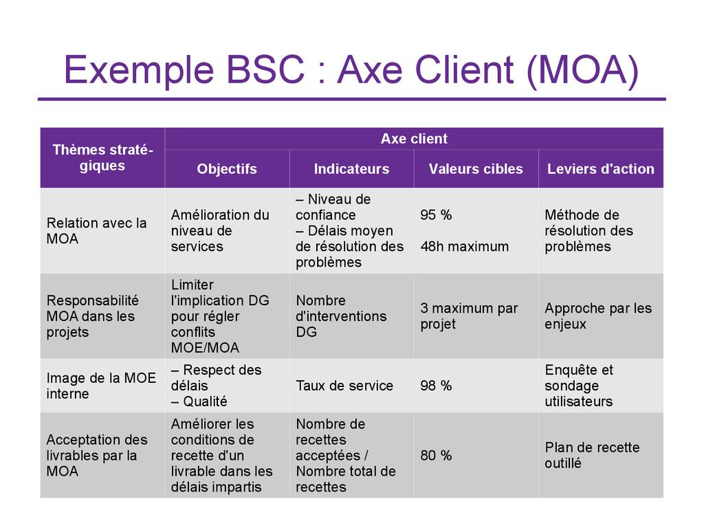 Exemple BSC : Axe Client (MOA) Thèmes straté- g...