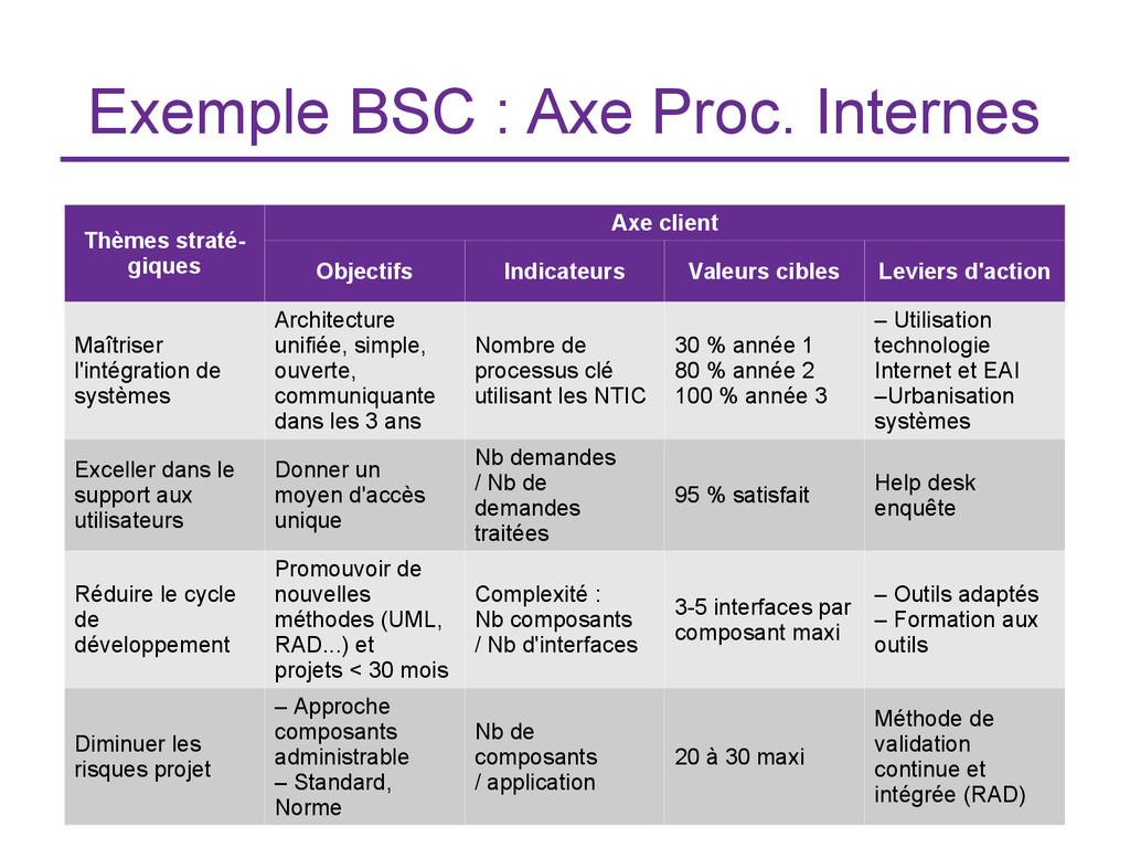 Exemple BSC : Axe Proc. Internes Thèmes straté-...