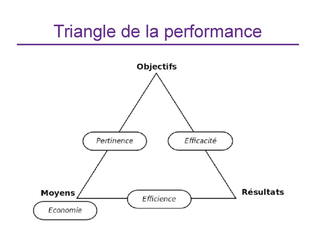 Triangle de la performance