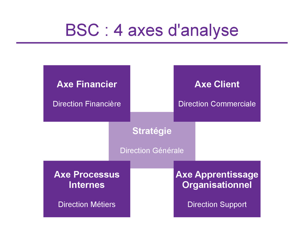 Stratégie Direction Générale BSC : 4 axes d'ana...