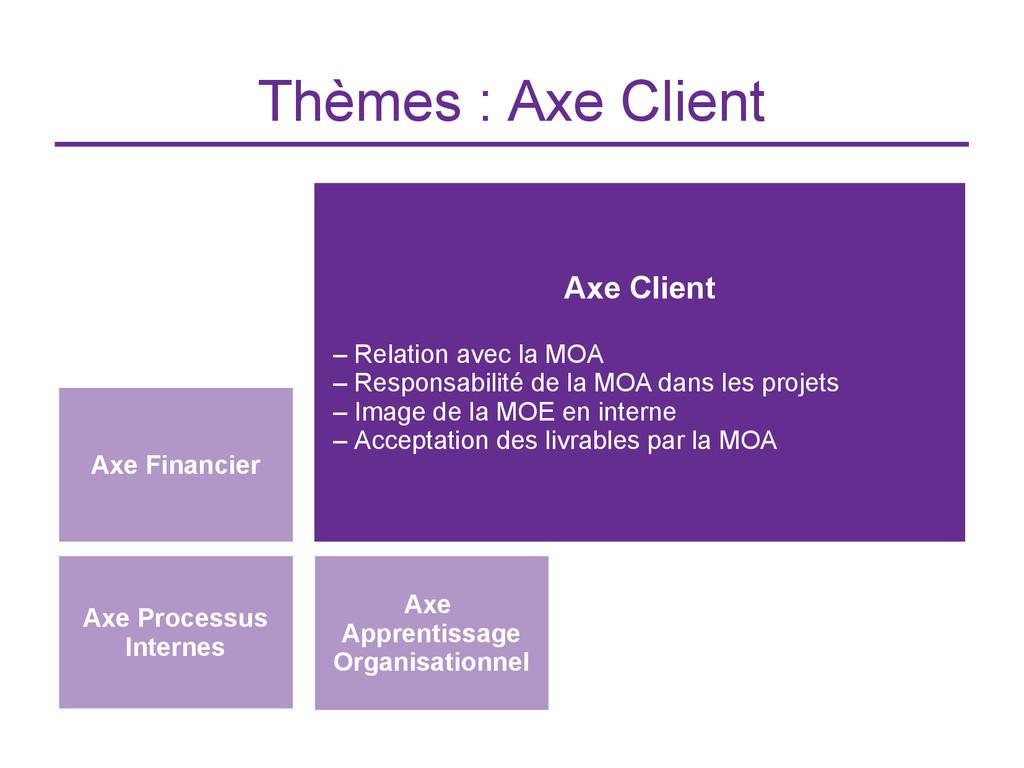 Thèmes : Axe Client Axe Financier Axe Client – ...