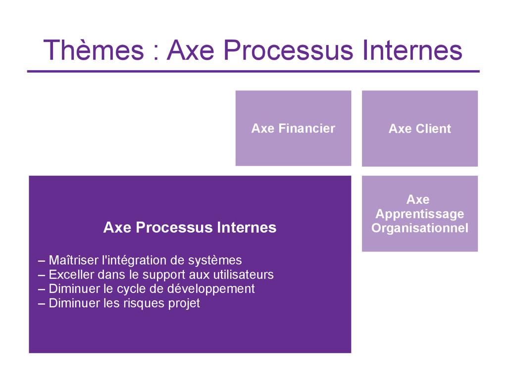 Thèmes : Axe Processus Internes Axe Client Axe ...