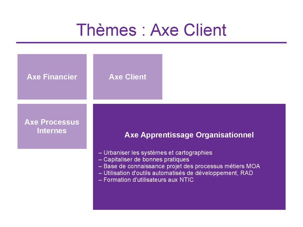 Thèmes : Axe Client Axe Financier Axe Apprentis...