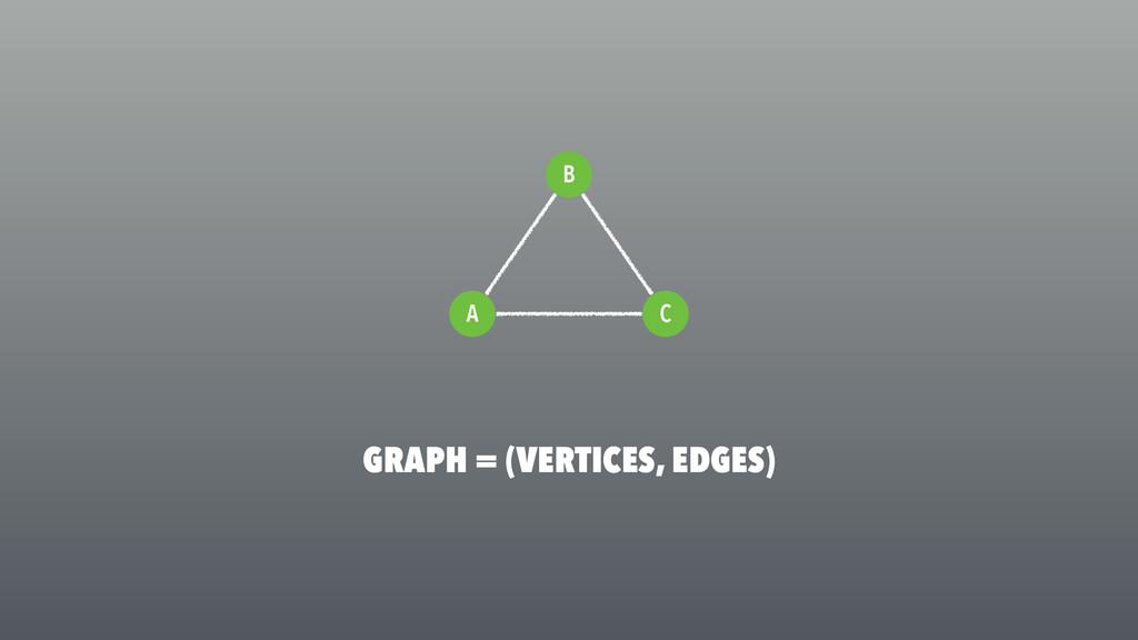C A GRAPH = (VERTICES, EDGES) B