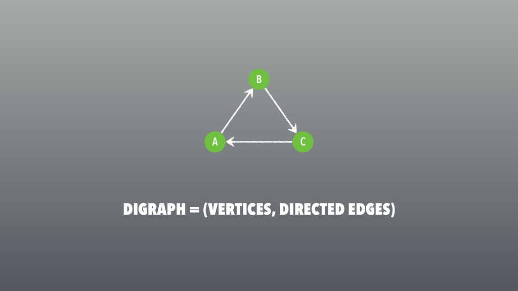 DIGRAPH = (VERTICES, DIRECTED EDGES) C A B