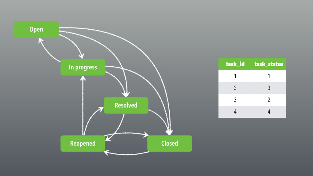 task_id task_status 1 1 2 3 3 2 4 4 Open In pro...