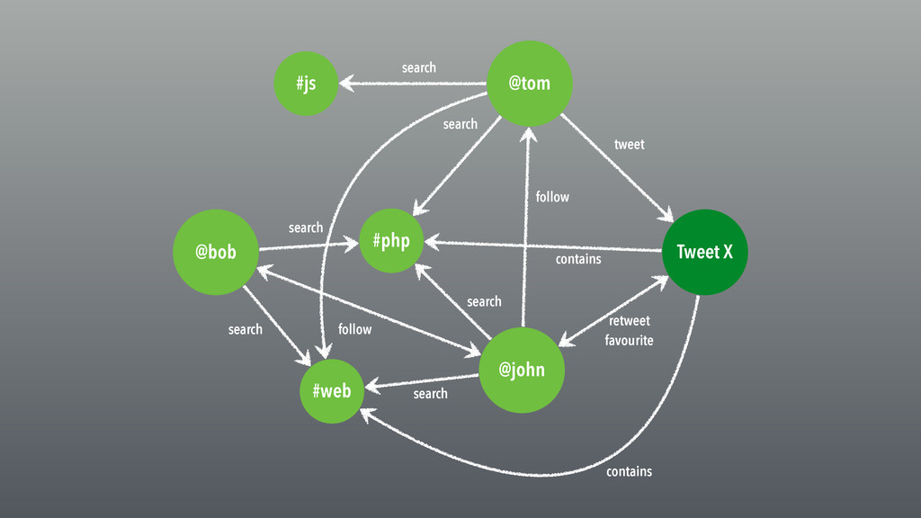 @tom @bob @john #php #js #web Tweet X search tw...