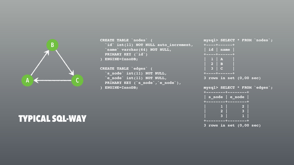 TYPICAL SQL-WAY C A B mysql> SELECT * FROM `nod...