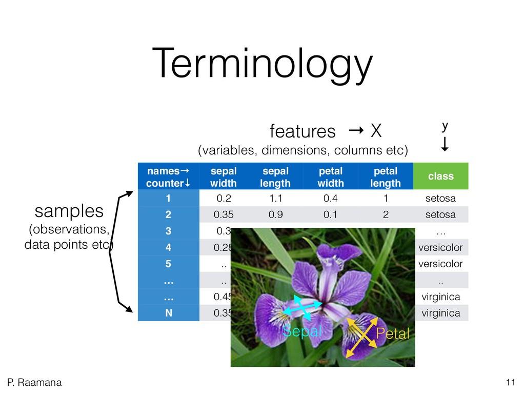 P. Raamana Terminology 11 names→ counter↓ sepal...