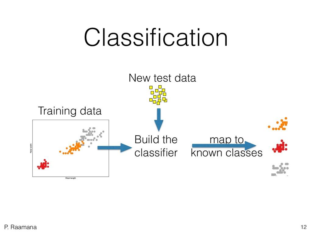 P. Raamana Classification 12 Training data New t...