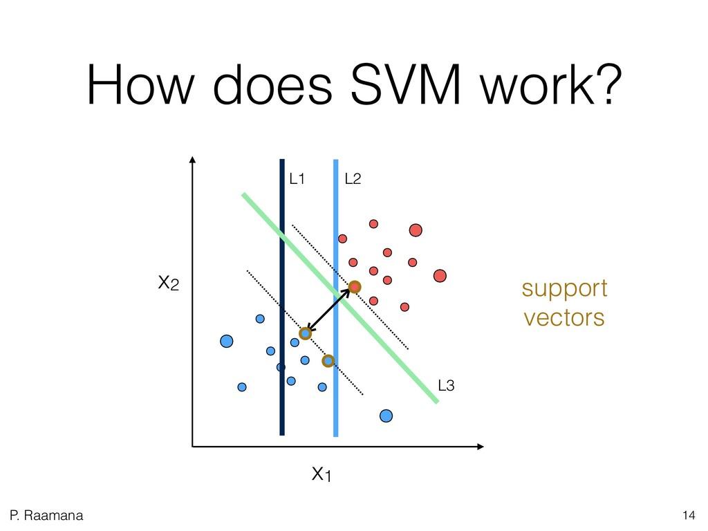 P. Raamana How does SVM work? 14 L1 L2 L3 x1 x2...