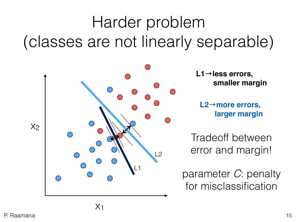 P. Raamana Harder problem  (classes are not li...