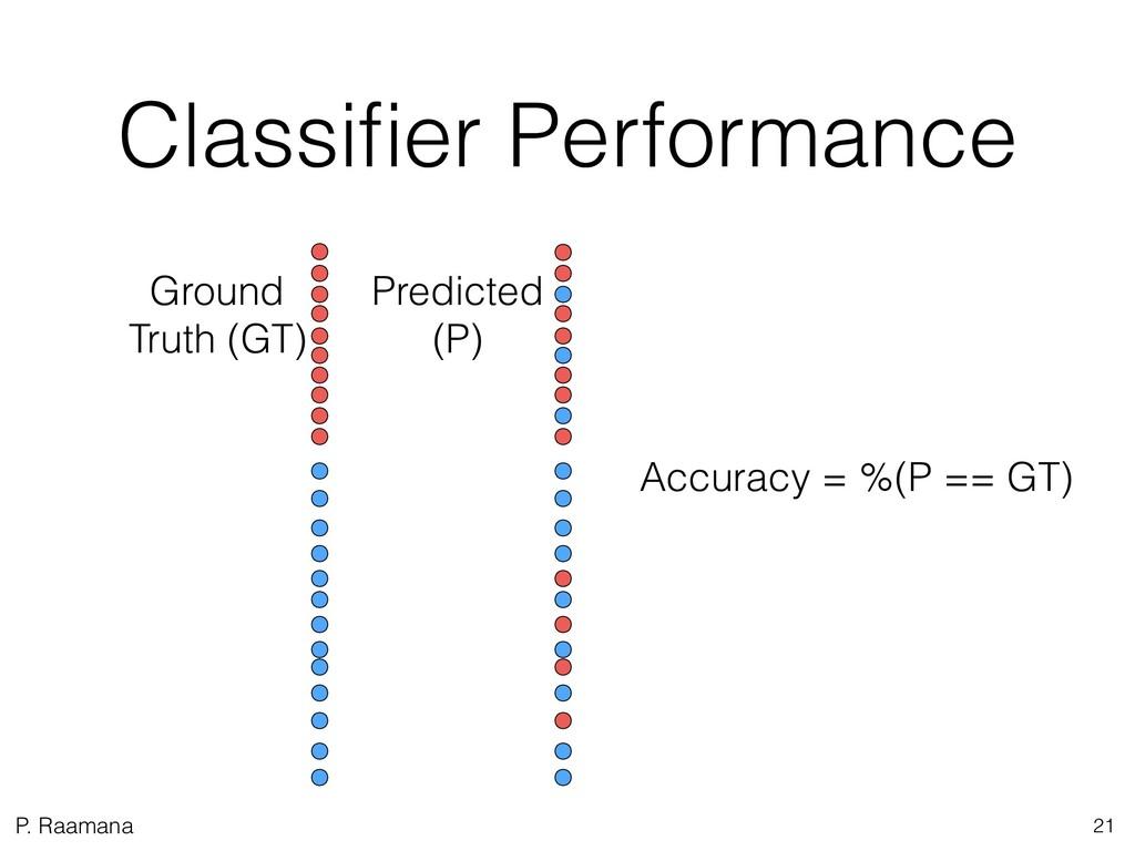 P. Raamana Classifier Performance 21 Ground Trut...