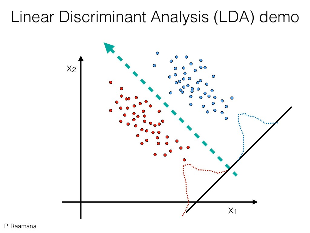 P. Raamana x1 x2 Linear Discriminant Analysis (...