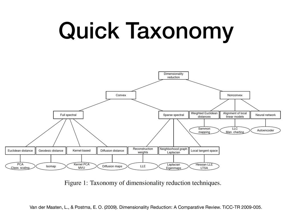 Quick Taxonomy Van der Maaten, L., & Postma, E....