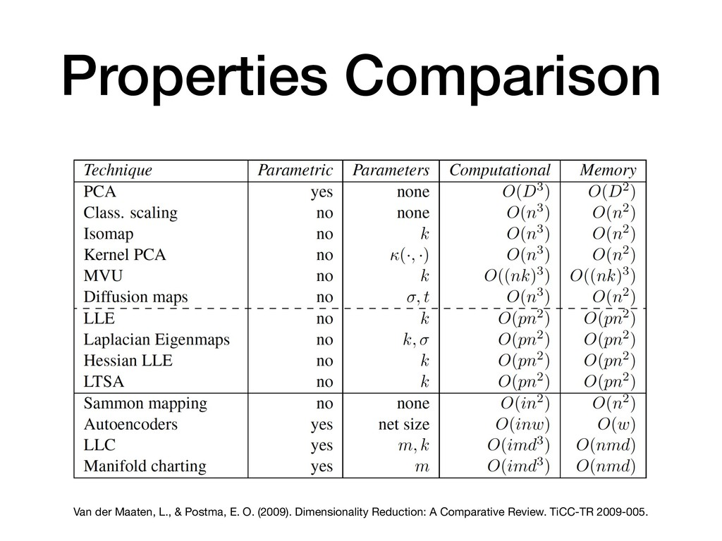 Properties Comparison Van der Maaten, L., & Pos...