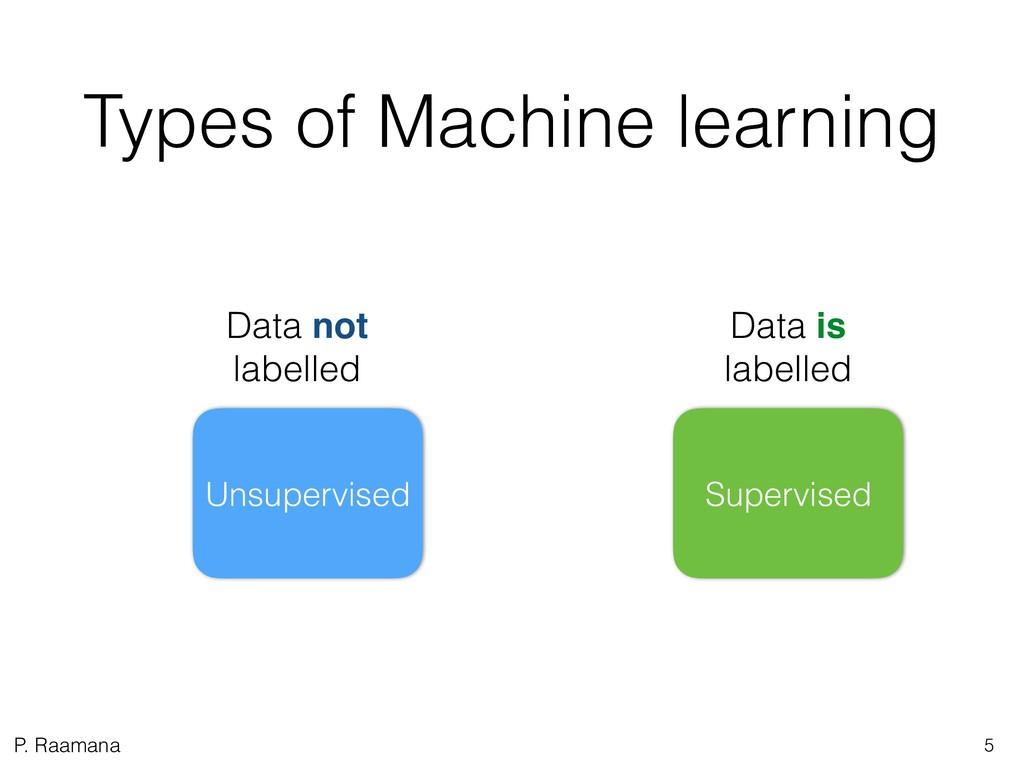 P. Raamana Types of Machine learning 5 Data is ...