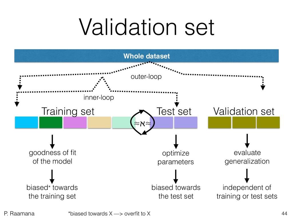 P. Raamana Validation set optimize parameters g...