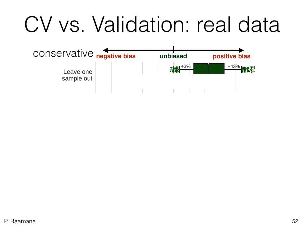 P. Raamana CV vs. Validation: real data negativ...