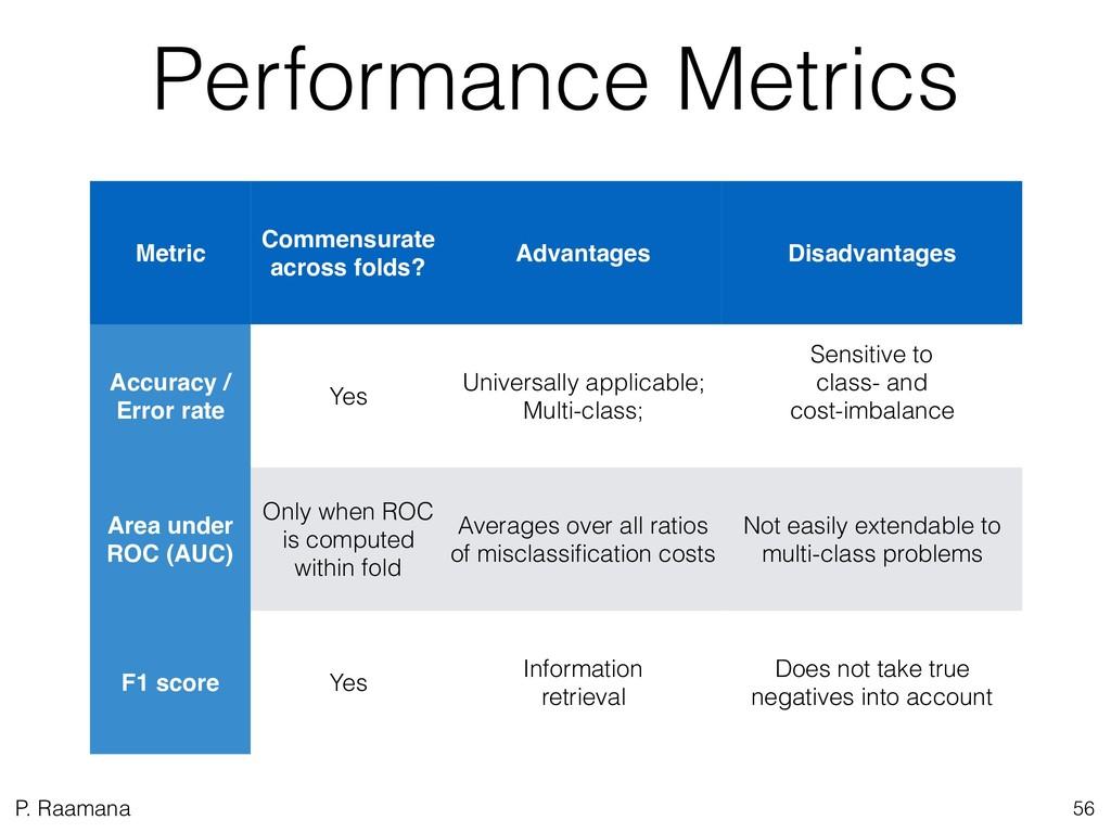 P. Raamana Performance Metrics 56 Metric Commen...