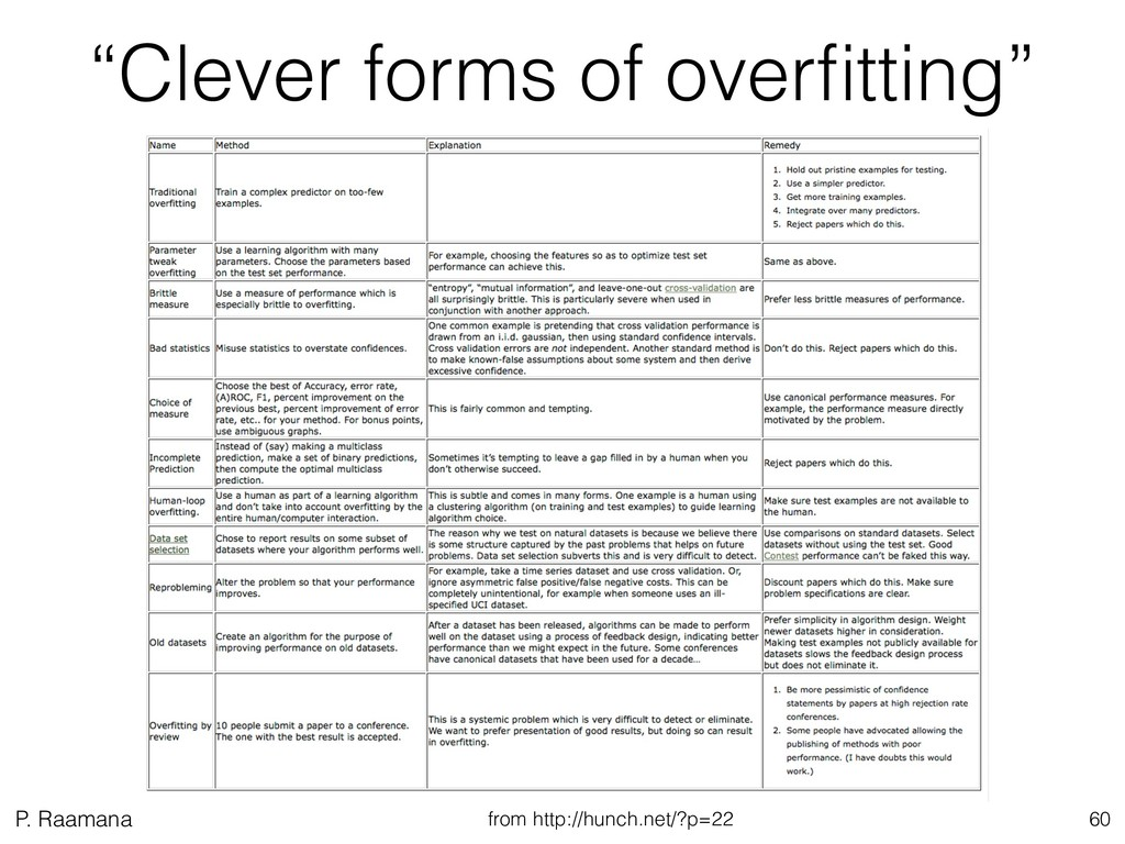 """P. Raamana """"Clever forms of overfitting"""" 60 from..."""