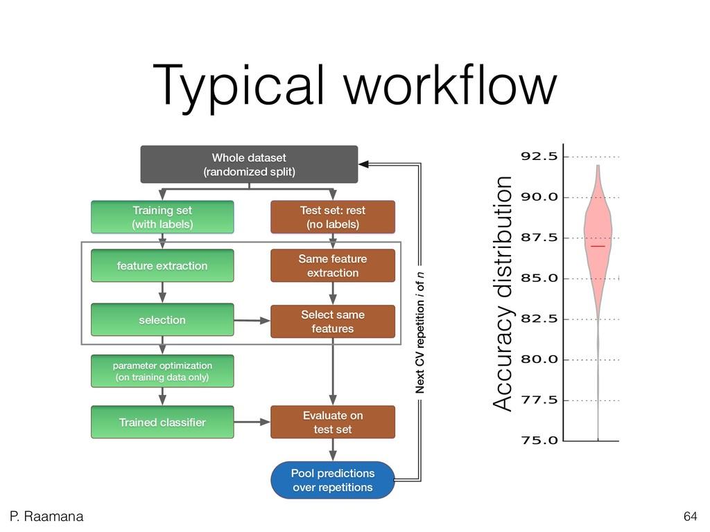 P. Raamana Typical workflow 64 Whole dataset (ra...