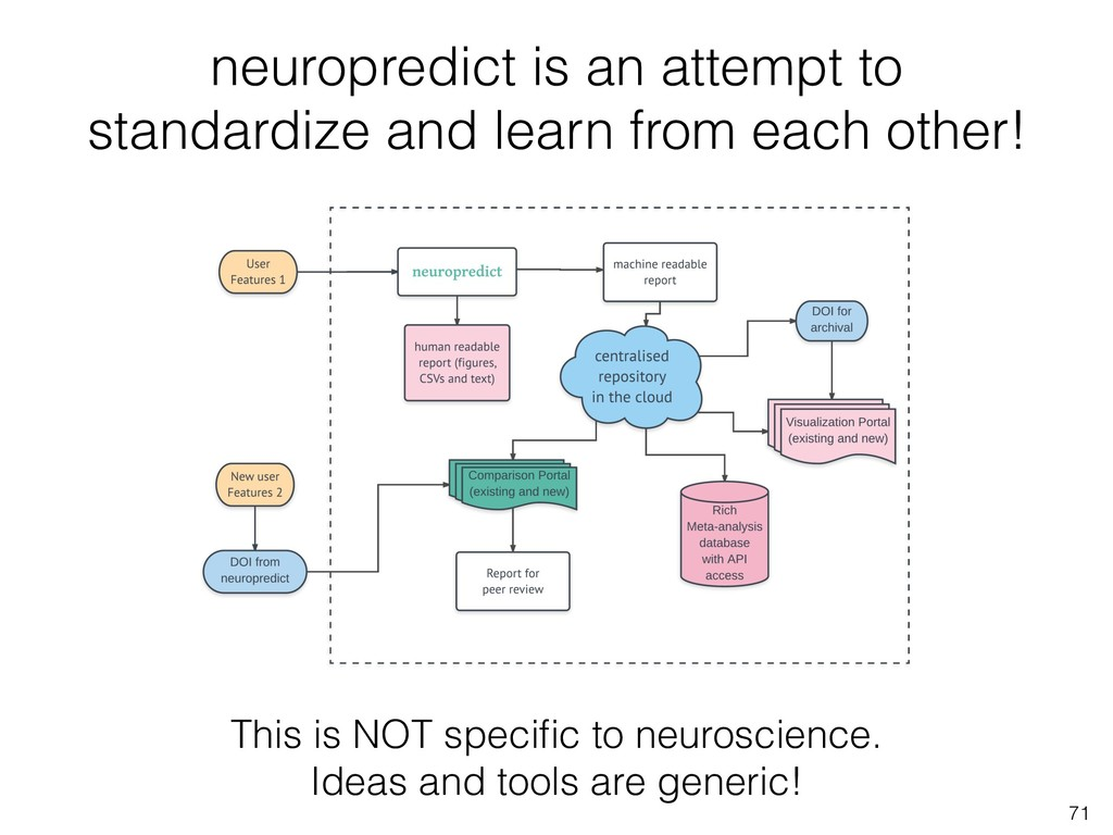 neuropredict is an attempt to standardize and l...