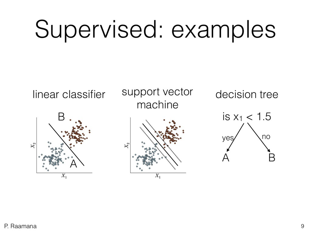 P. Raamana Supervised: examples 9 support vecto...